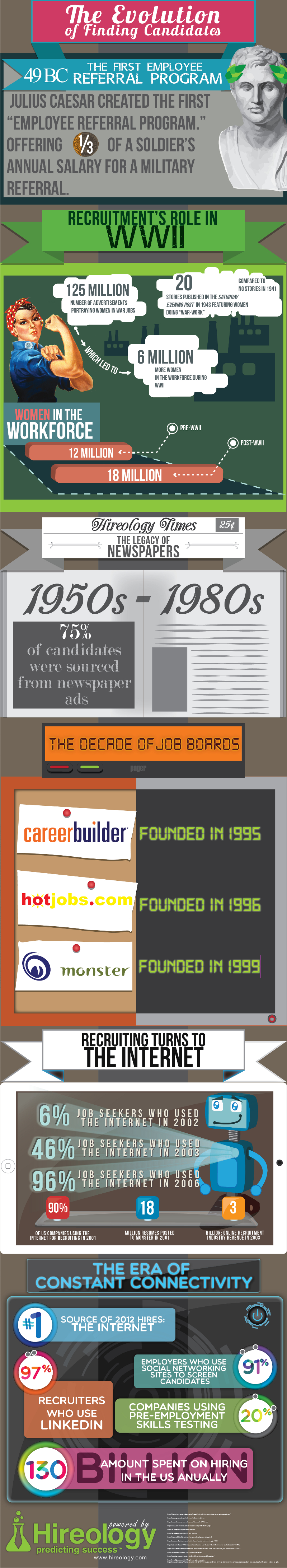 Recruiting Candidates Trends