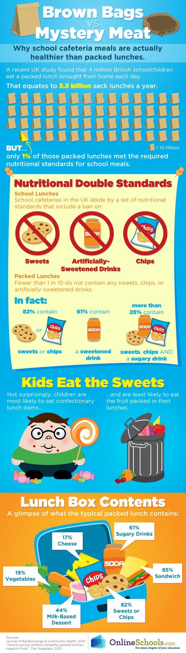 School Lunch Health Comparison