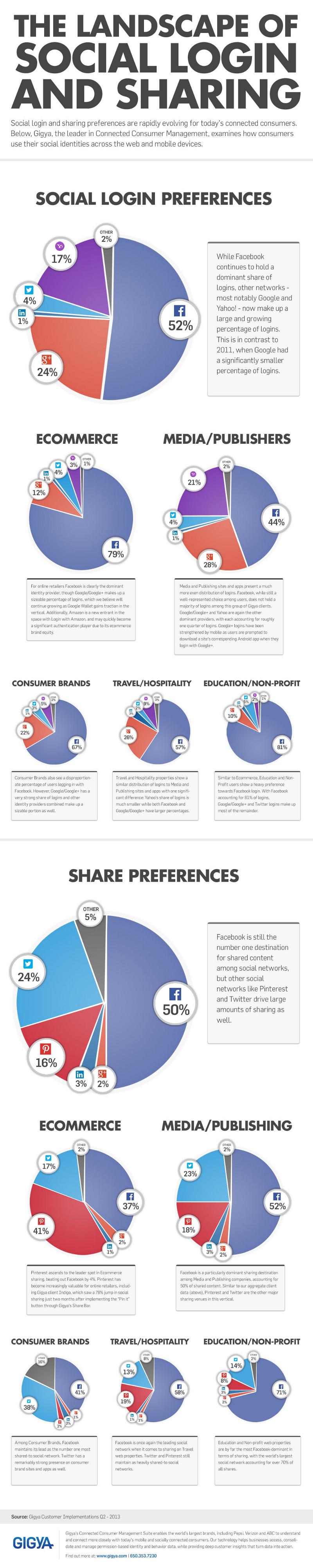 Social-Media-Login-Buttons