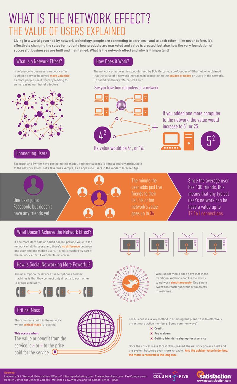 Social-Network-Effect