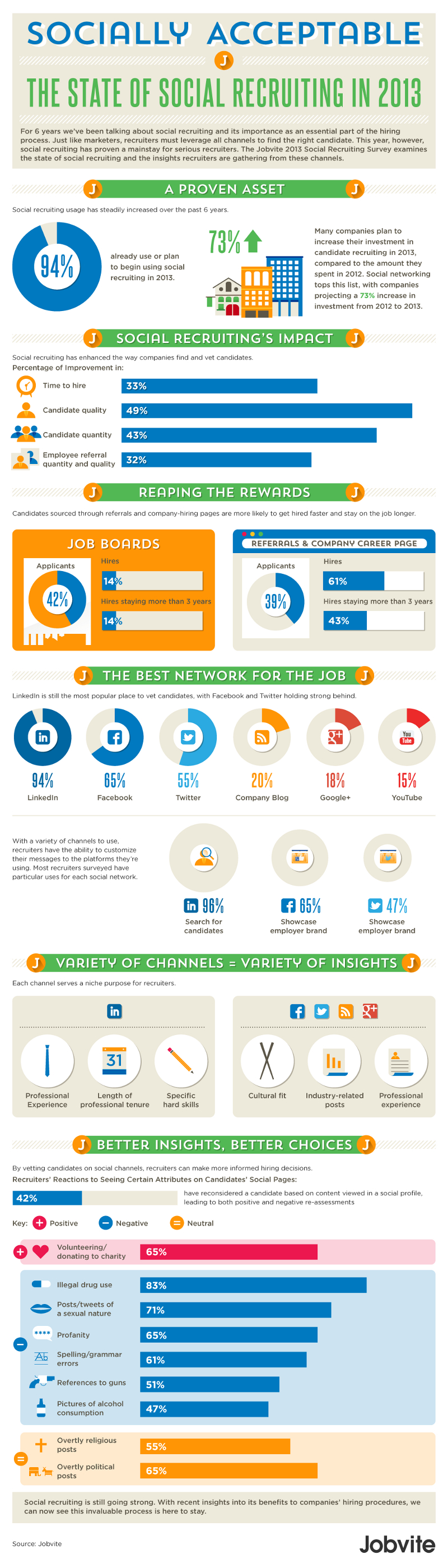 Social Recruiting Facts 2013