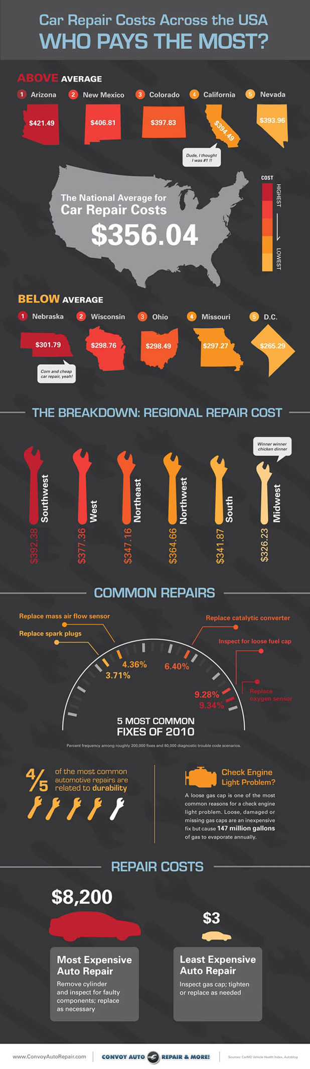 States with Highest Car Repair Costs