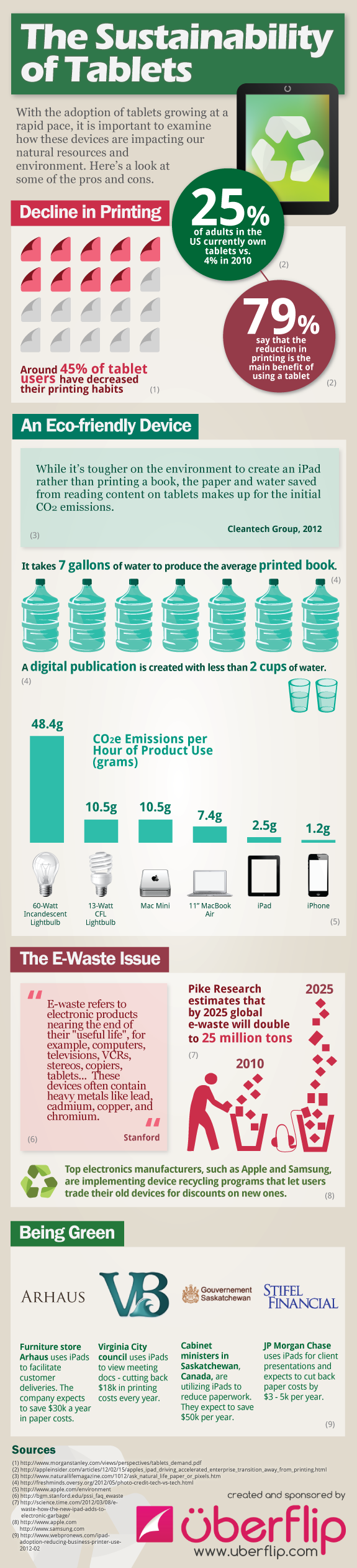 Sustainability Impact of Tablets