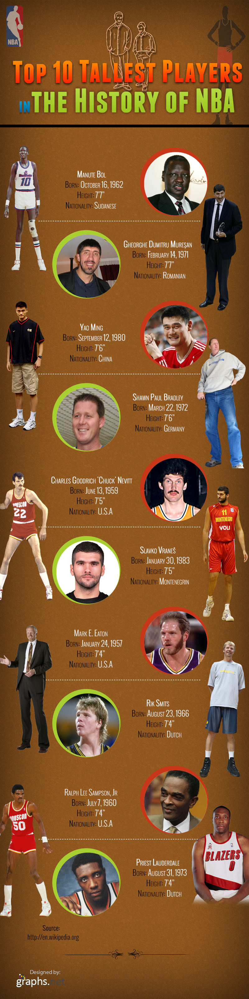 Tallest Basketball Players Ever