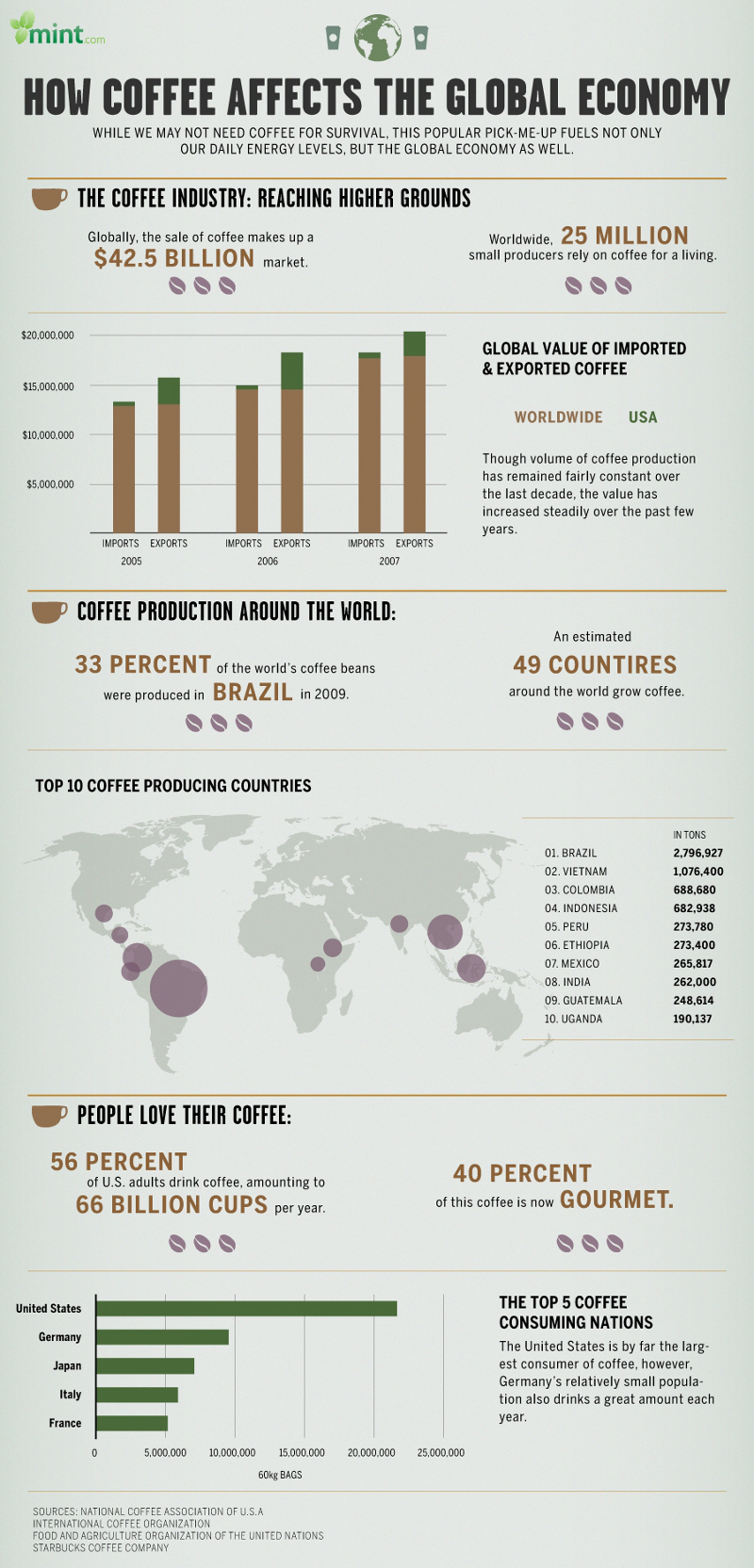 The Global Economy of Coffee
