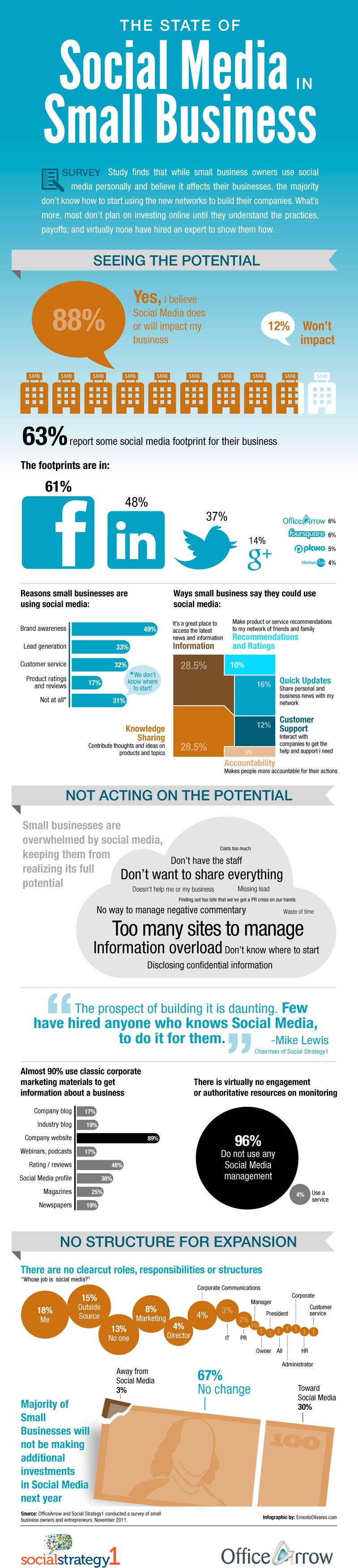 The Rising Need for Social Media Marketing