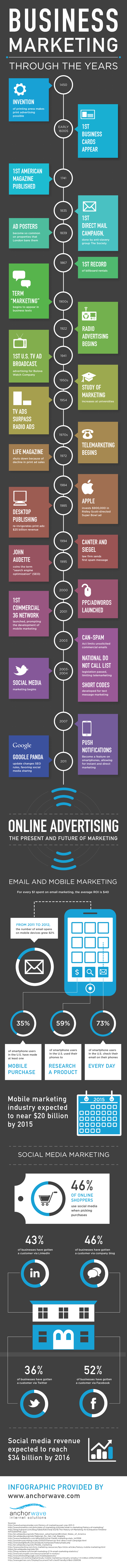 Timeline-of-Business-Marketing