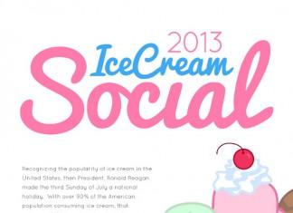 Top 10 Ice Cream Brands in Social Media