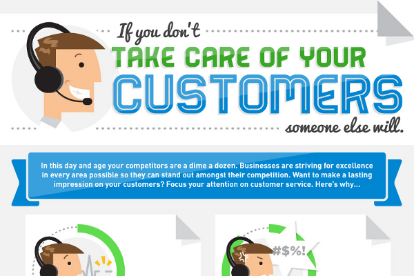 Importance of good customer service essay