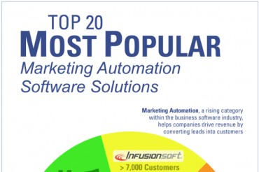 Top 20 Most Used Sales and Marketing Automation Systems