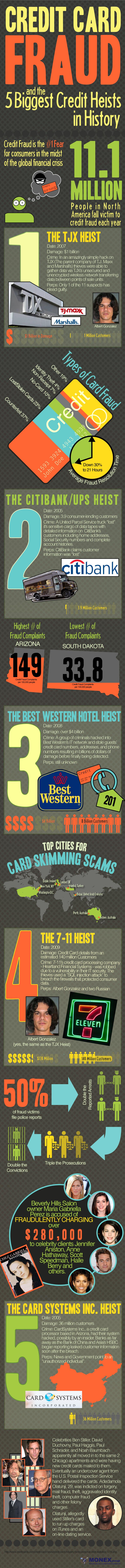 Top 5 Credit Heists in History