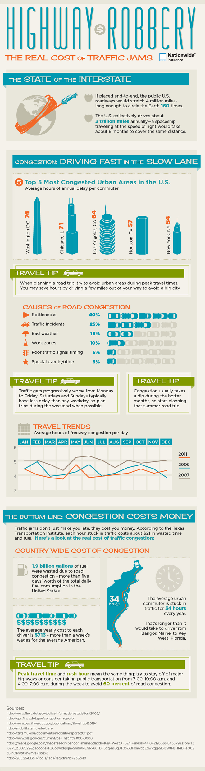 Traffic Jams and Commuting Statistics
