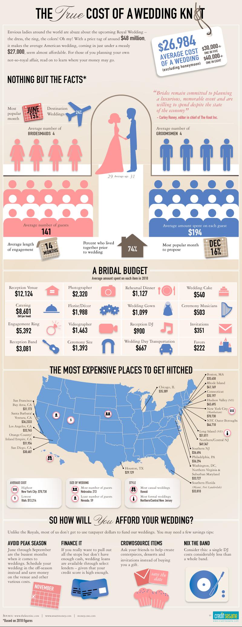 Average Cost of a Wedding Venue - ValuePenguin
