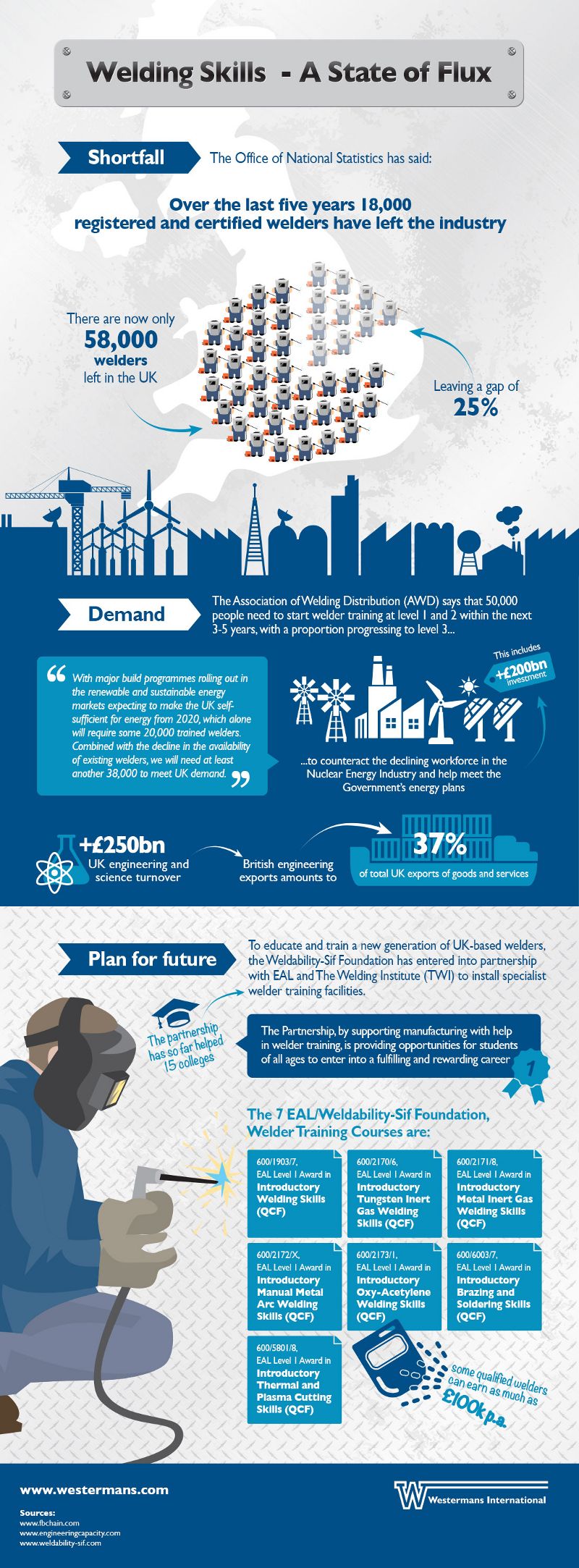 UK Welding Industry Stats