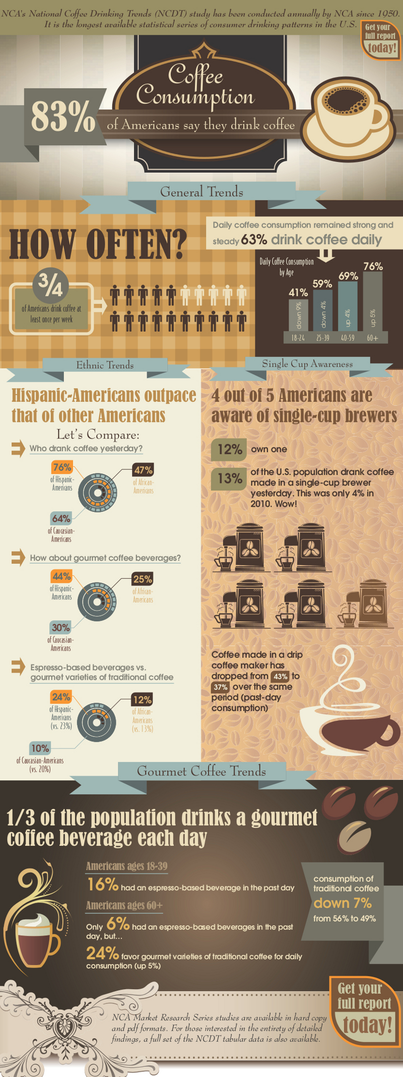US Coffee Consumption Statistics