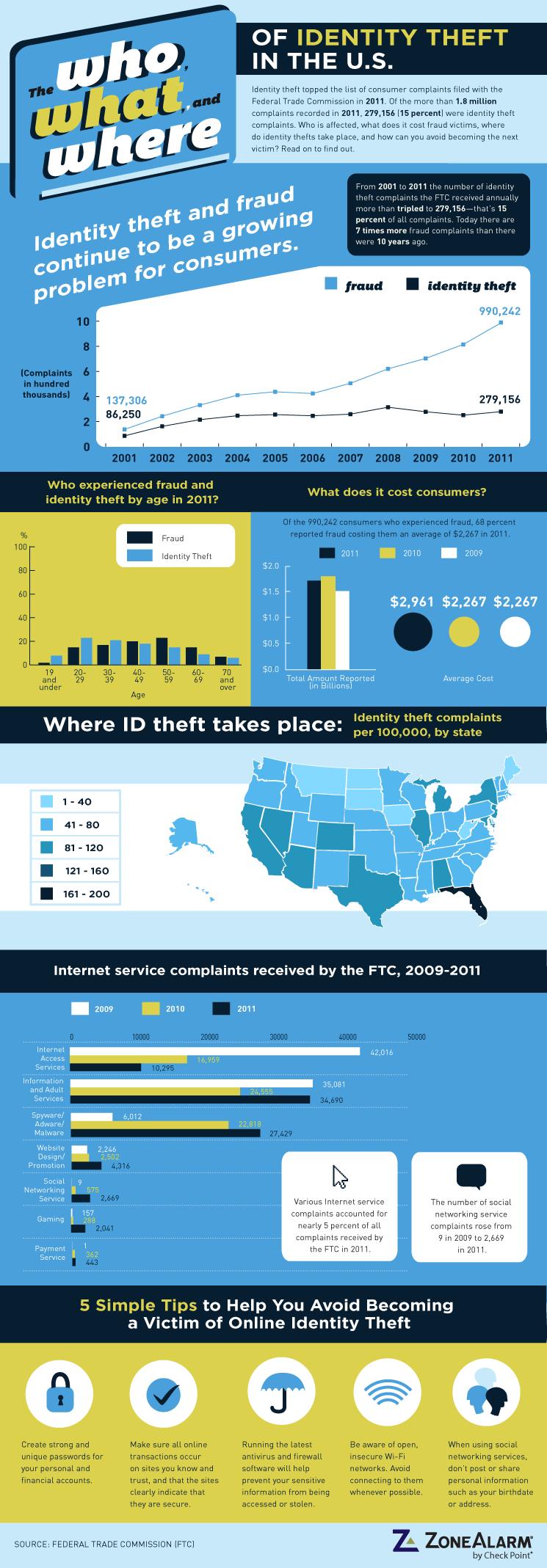 US Identity Theft Statistics