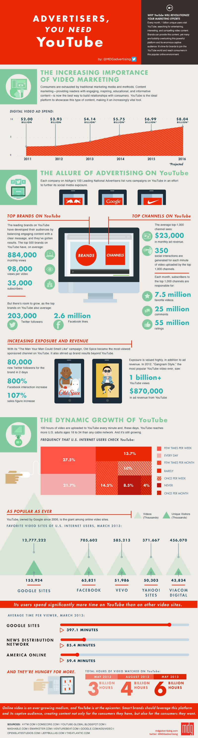 YouTube Video Advertising Trends