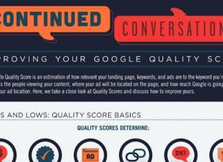 10 Ways to Improve a Google Adwords Quality Score
