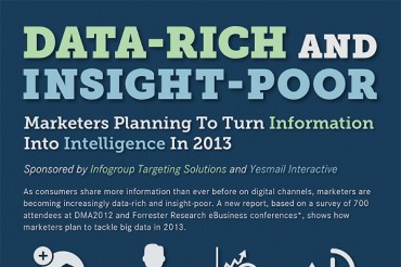 11 Interesting Statistics on Data Collection in Marketing