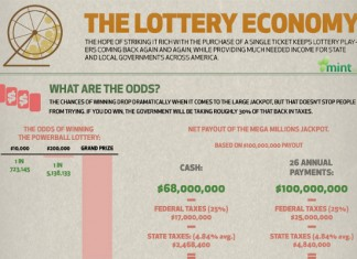 14 Great Lottery Winner Statistics