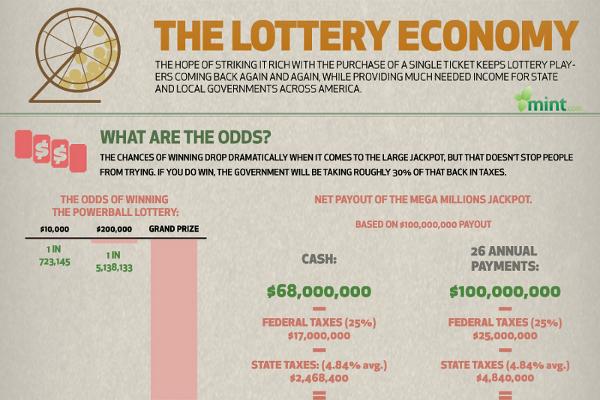 14 Great Lottery Winner Statistics