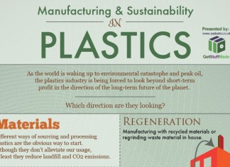 17 Plastic Industry Statistics and Trends