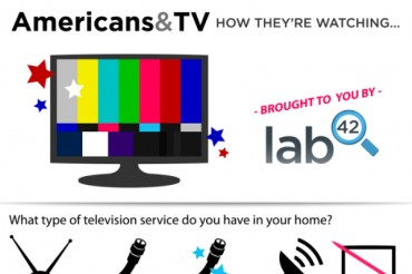 17 Television Industry Statistics and Trends