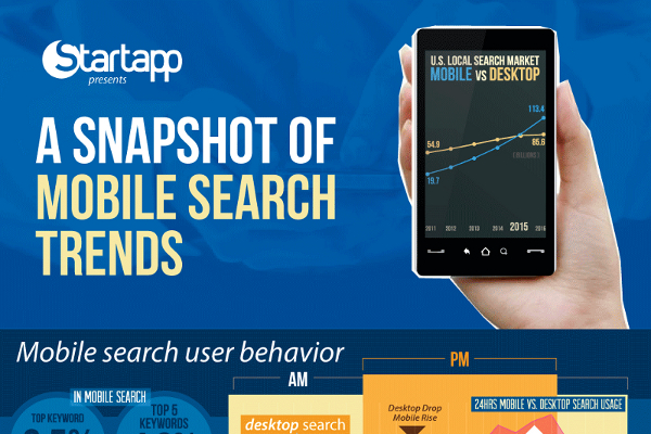 17 Vital Mobile Search Statistics and Trends