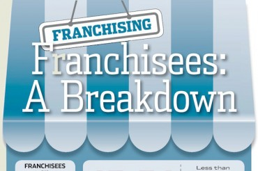 19 Demographic Statistics of Franchises and Franchisees