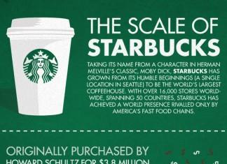 20 Incredible Starbucks Statistics