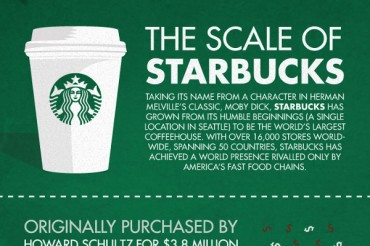 20 Incredible Starbucks Statistics