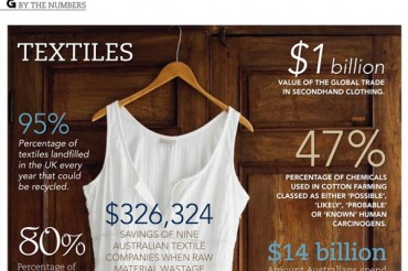 22 Textile Industry Statistics and Trends