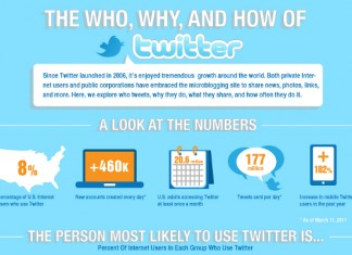 23 Statistics on Twitter Usage and User Growth