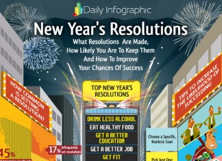 24 Fabulous New Year's Resolution Statistics