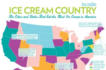 30 Ice Cream Industry Statistics and Trends