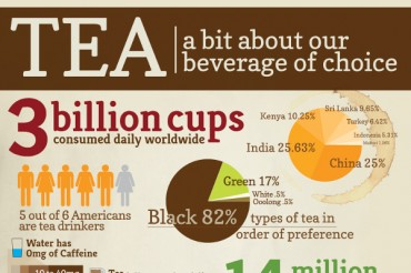 31 Beverage Industry Statistics and Trends