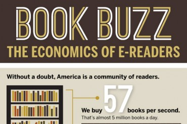 31 Eye Opening Book Sales Statistics