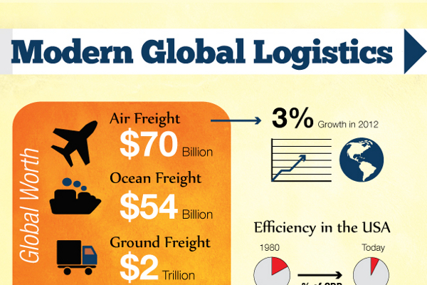 125 Good Logistics Slogans and Taglines - BrandonGaille com