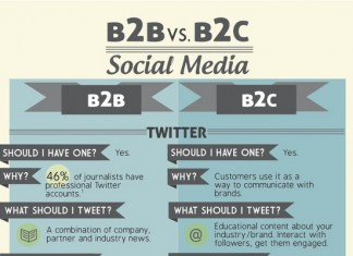 32 Great B2B and B2C Social Media Marketing Tips