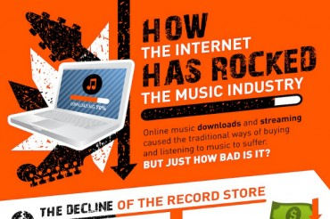 32 Music Industry Statistics and Trends