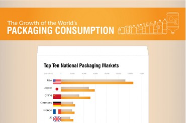 35 Packaging Industry Statistics and Trends
