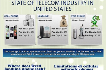 36 Telecom Industry Statistics and Trends