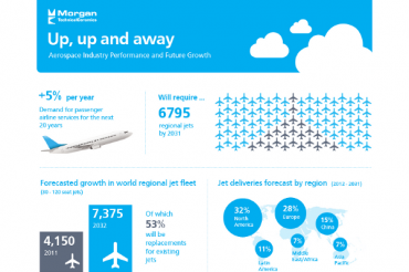 51 Aerospace Industry Statistics and Trends