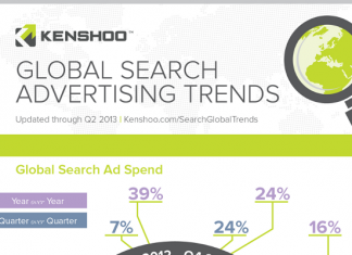 7 Global Search Advertising Trends