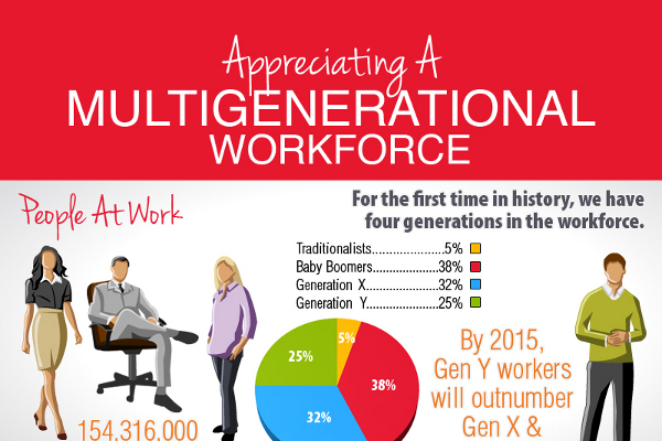 recruiting a multigenerational workforce essay Download comptia's free research on managing a multigenerational workforce t oday's workforce is undergoing a seismic shift in generational makeup, a change in basic composition that has serious management implications for corporations facing an employee base whose ages span a.