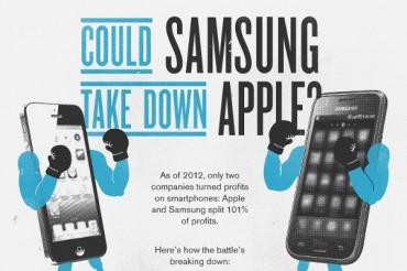 Annual Profit of Apple vs. Samsung