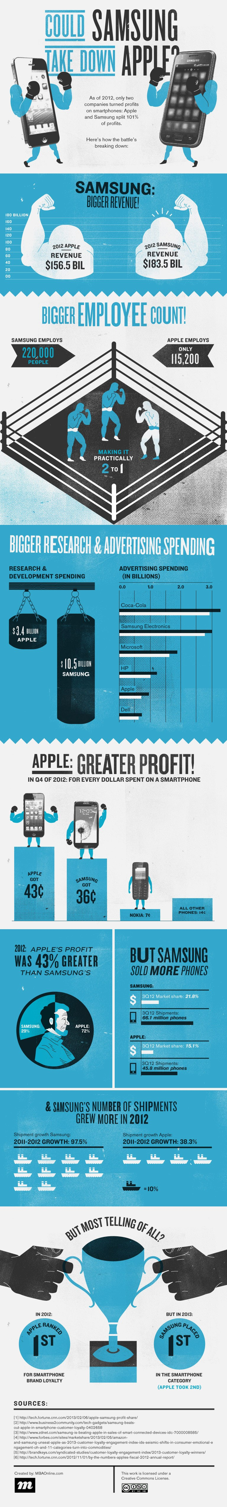 Annual-Profit-of-Apple