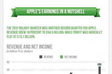 Apple Revenue Breakdown By Segment