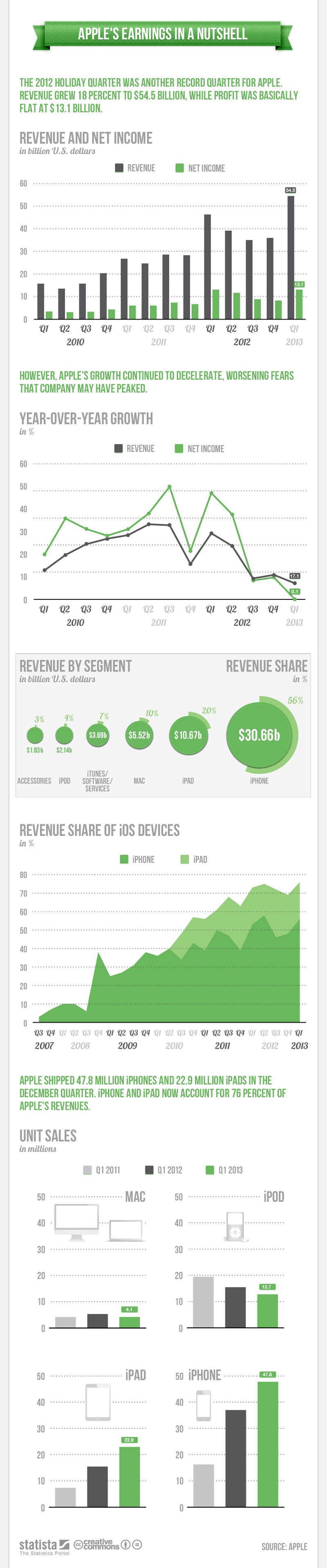 Apple Revenue Breakdown Apple Revenue Breakdown By Segment