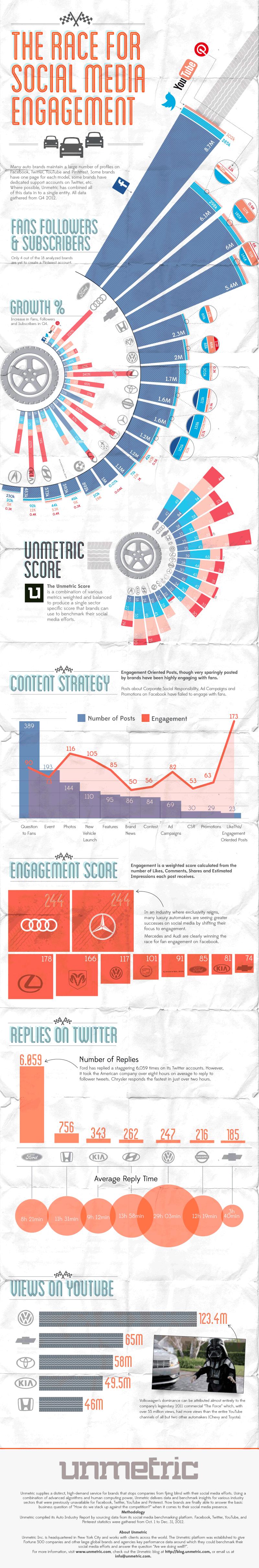 Auto Industry Social Media Statistics